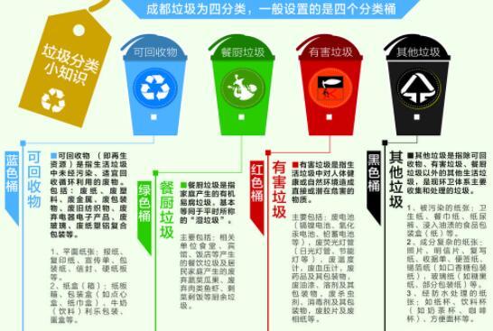 成都:垃圾分类为城市减负,垃圾分类引领绿色生活(图2)
